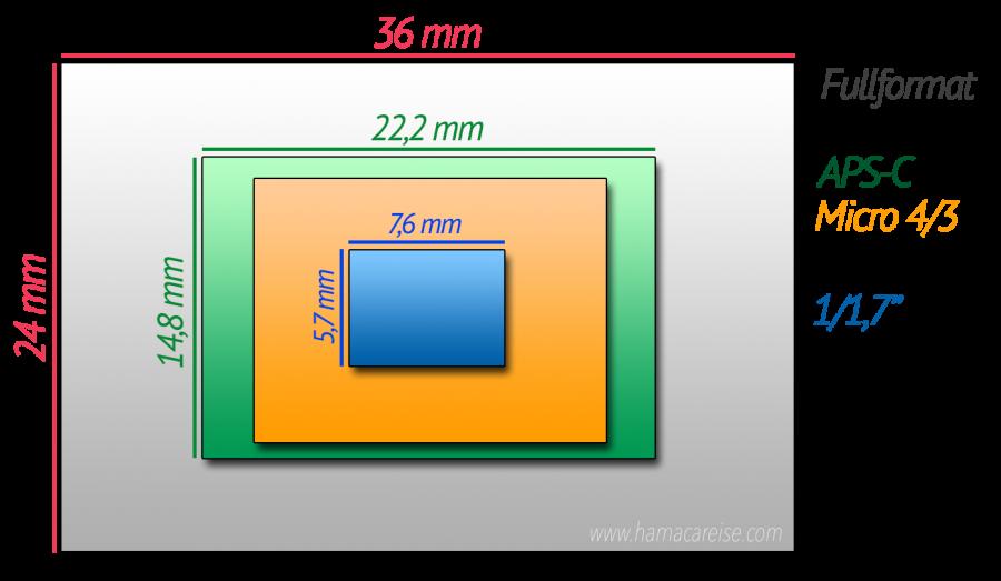 sensorstørrelse